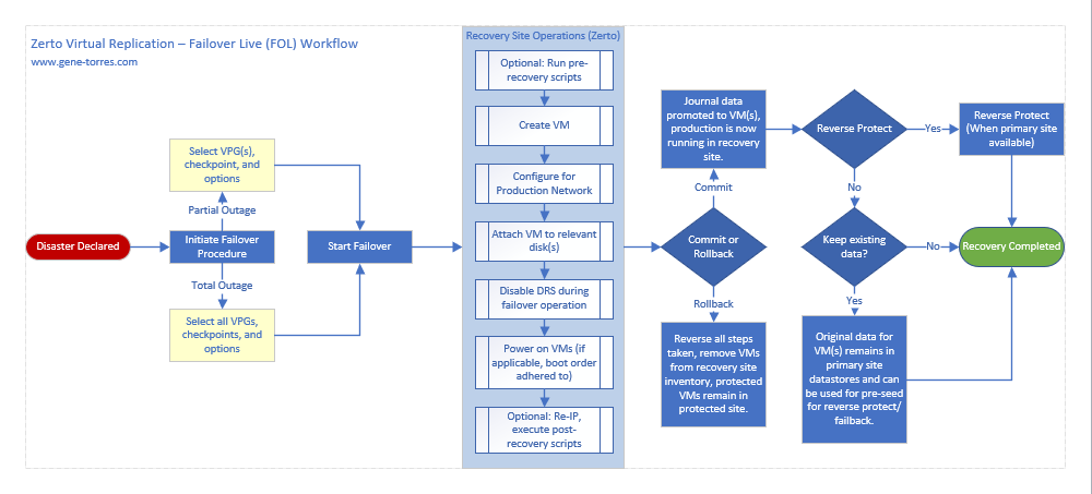 Zerto Virtual Replication Failover Live Workflow Diagram
