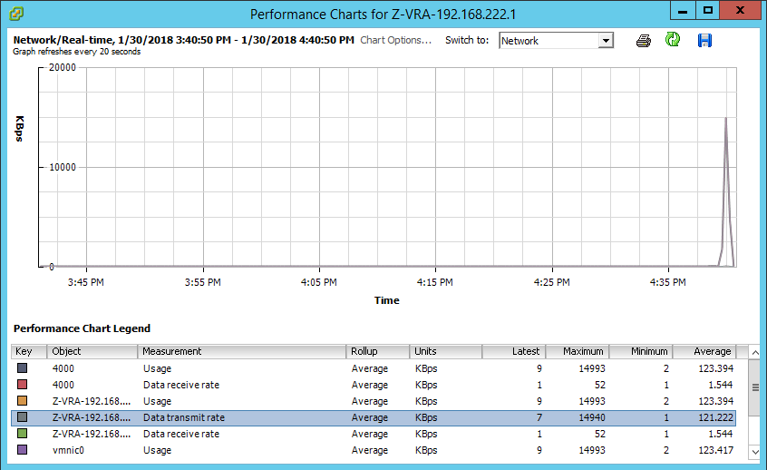 VRA Performance in vSphere, showing data being transmitted to remote VRA in protected site.