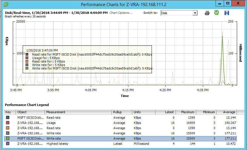 Disk write rate on receiving/recovery VRA