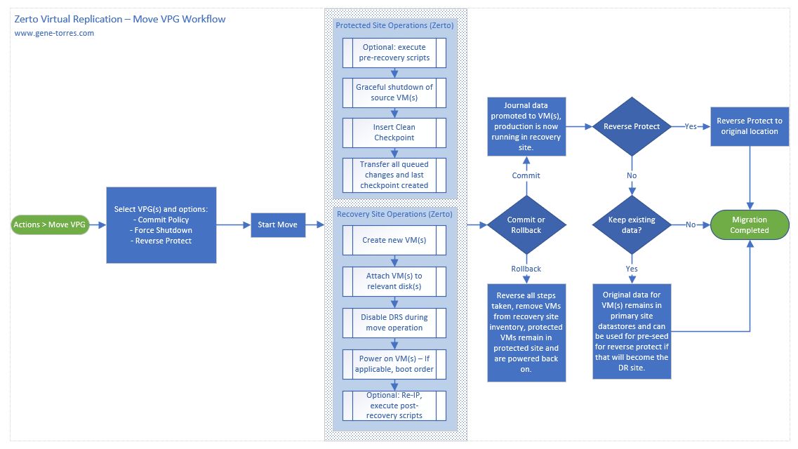 Zerto Virtual Replication Move VPG Workflow Diagram